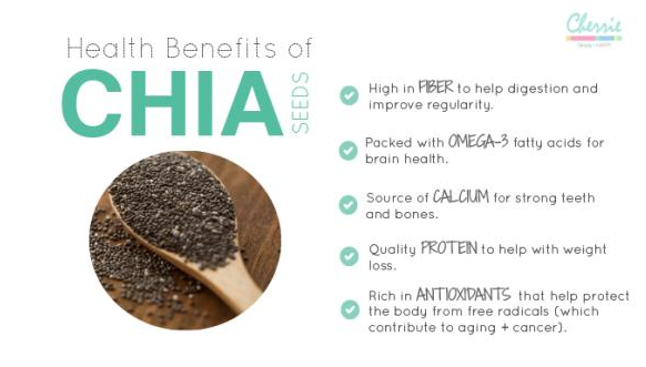 _Chia_Seeds benefits.png