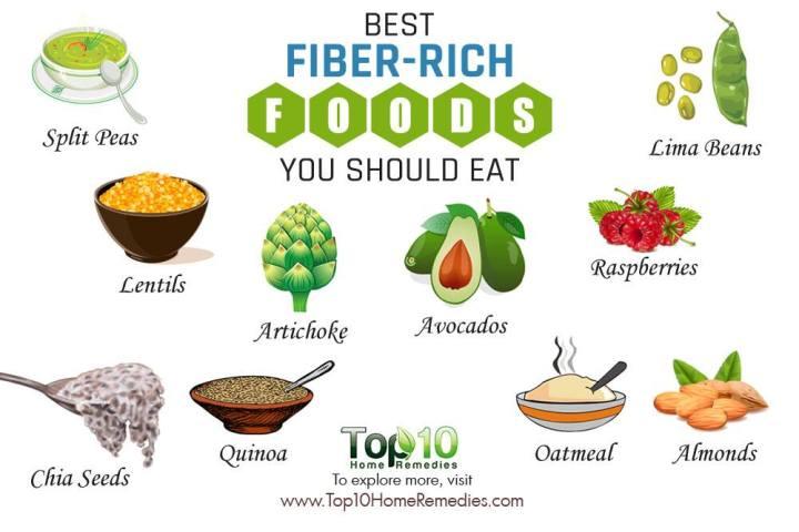 fiber-rich-foods-you-should eat