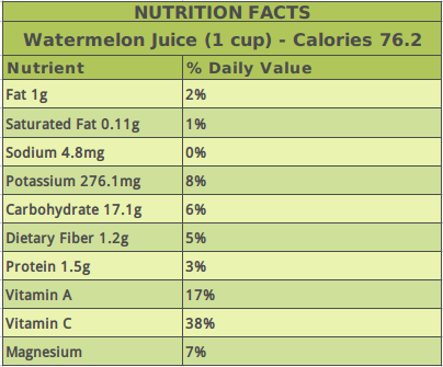 Watermelon-Juice-Nutrition-Facts